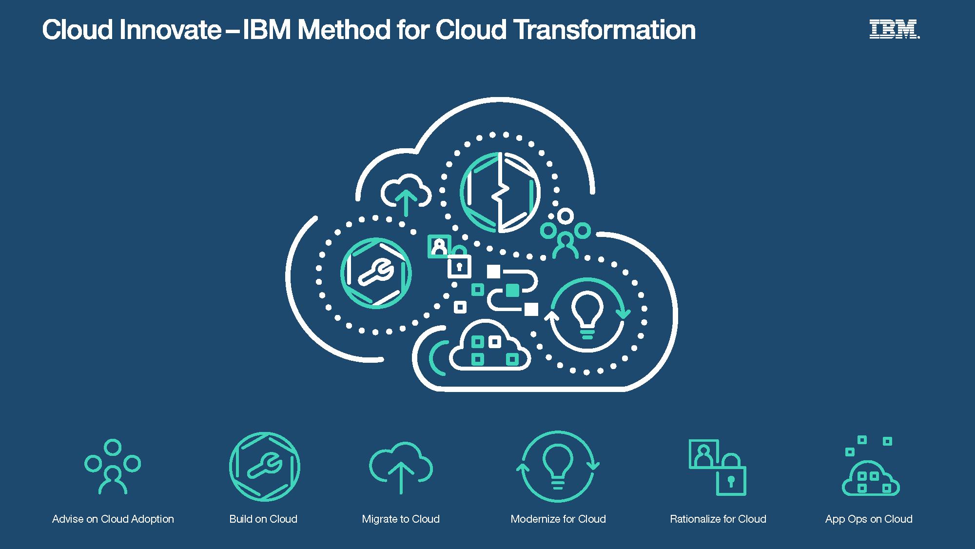 IBM Cloud Innovate Digital Poster